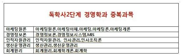 독학사 2단계 경영 중복과목!