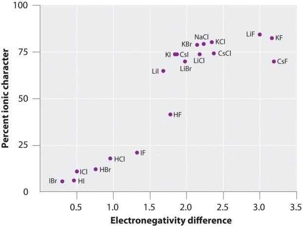HW발명: 2017/10/29 전기음성도차이-화합물의 이온성 신경망 ...